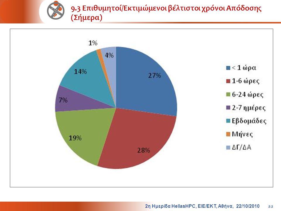 9.3 Επιθυμητοί/Εκτιμώμενοι βέλτιστοι χρόνοι Απόδοσης (Σήμερα) 2η Ημερίδα HellasHPC, ΕΙΕ/ΕΚΤ, Αθήνα, 22/10/2010 35