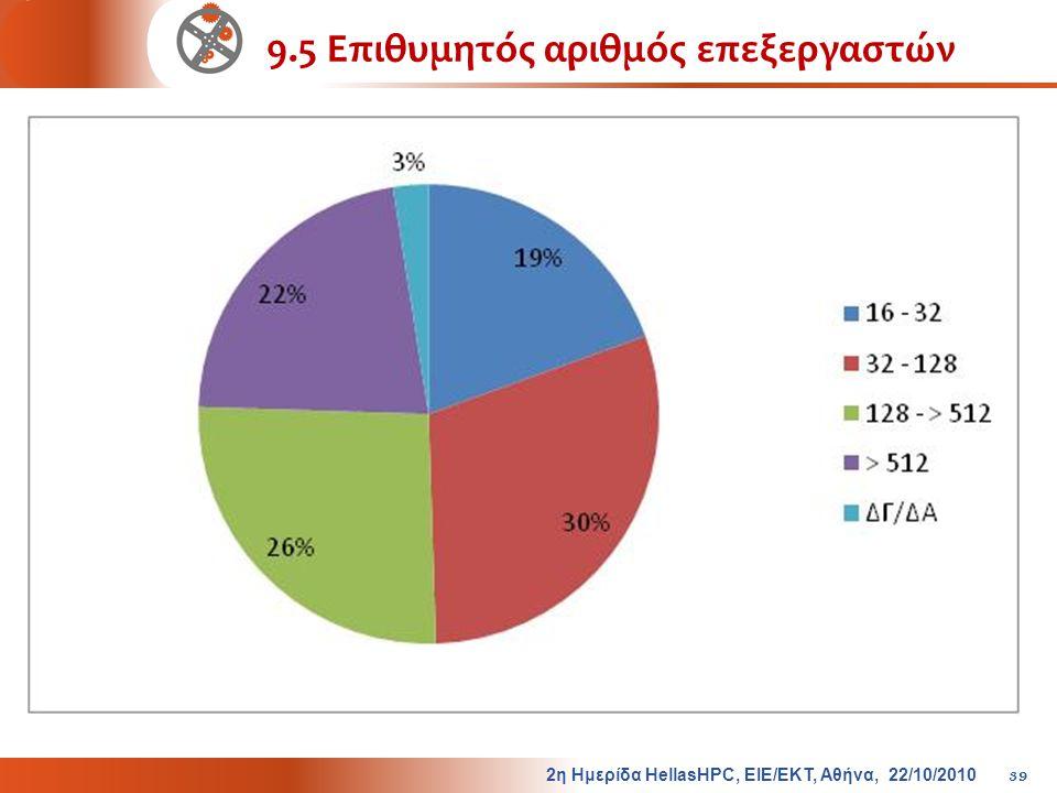 9.5 Επιθυμητός αριθμός επεξεργαστών 2η Ημερίδα HellasHPC, ΕΙΕ/ΕΚΤ, Αθήνα, 22/10/2010 39