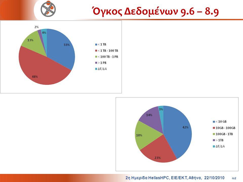 Όγκος Δεδομένων 9.6 – 8.9 2 η Ημερίδα HellasHPC, ΕΙΕ / ΕΚΤ, Αθήνα, 22/10/2010 42