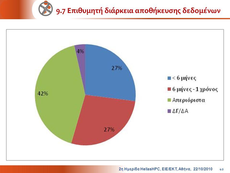 9.7 Επιθυμητή διάρκεια αποθήκευσης δεδομένων 2η Ημερίδα HellasHPC, ΕΙΕ/ΕΚΤ, Αθήνα, 22/10/2010 43