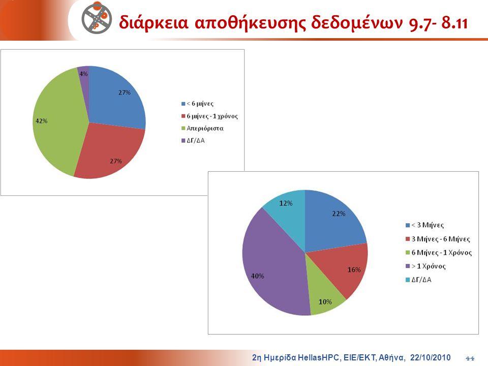 διάρκεια αποθήκευσης δεδομένων 9.7- 8.11 2 η Ημερίδα HellasHPC, ΕΙΕ / ΕΚΤ, Αθήνα, 22/10/2010 44