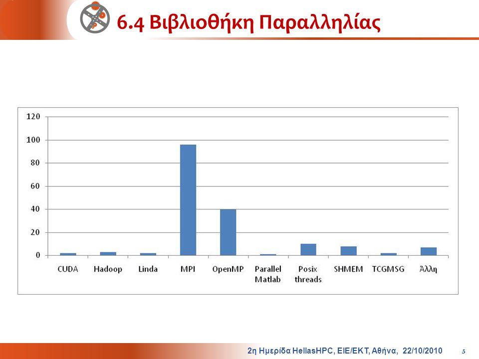 6.4 Βιβλιοθήκη Παραλληλίας 2η Ημερίδα HellasHPC, ΕΙΕ/ΕΚΤ, Αθήνα, 22/10/2010 5