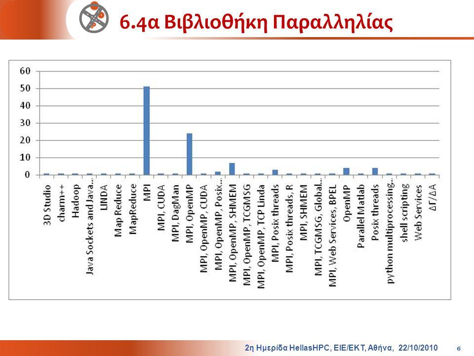 6.4α Βιβλιοθήκη Παραλληλίας 2η Ημερίδα HellasHPC, ΕΙΕ/ΕΚΤ, Αθήνα, 22/10/2010 6
