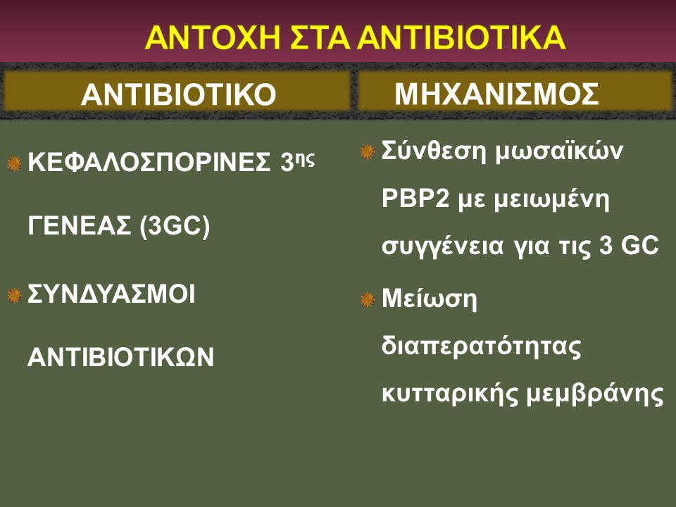 ΑΝΤΙΒΙΟΤΙΚΟ ΚΕΦΑΛΟΣΠΟΡΙΝΕΣ 3 ης ΓΕΝΕΑΣ (3GC) ΣΥΝΔΥΑΣΜΟΙ ΑΝΤΙΒΙΟΤΙΚΩΝ Σύνθεση μωσαϊκών PBP2 με μειωμένη συγγένεια για τις 3 GC Μείωση διαπερατότητας κυ