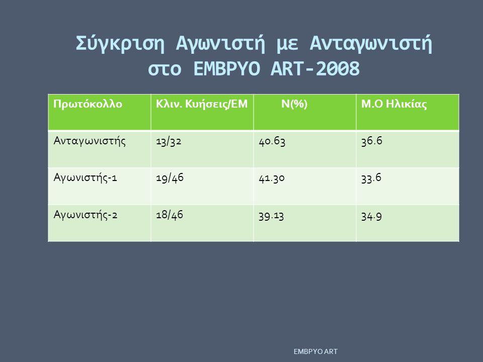 Σύγκριση Αγωνιστή με Ανταγωνιστή στο ΕΜΒΡΥΟ ΑRT-2008 ΠρωτόκολλοΚλιν. Κυήσεις/ΕΜ Ν(%)Μ.Ο Ηλικίας Ανταγωνιστής13/3240.6336.6 Αγωνιστής-119/4641.3033.6 Α