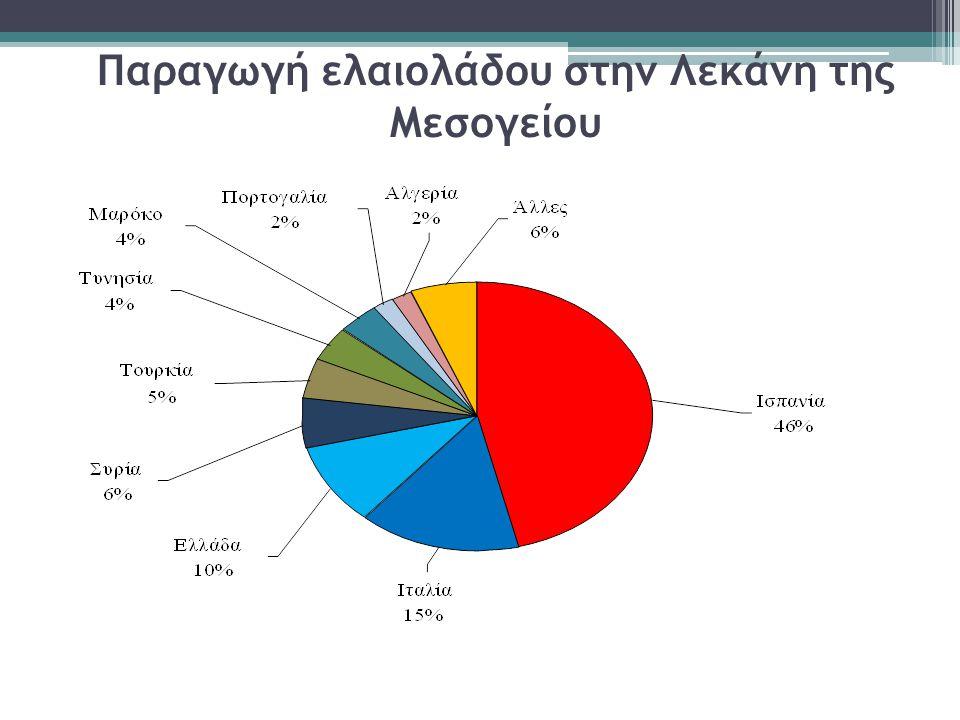 Παραγωγή…  Σύμφωνα με τα στοιχεία του Διεθνούς Συμβουλίου Ελαιολάδου η Ελλάδα βρίσκεται στην τρίτη θέση σε παγκόσμια κλίμακα με 310.000 τόνους το 2011/12, παρουσιάζοντας μια αύξηση της τάξης του 3,3%.