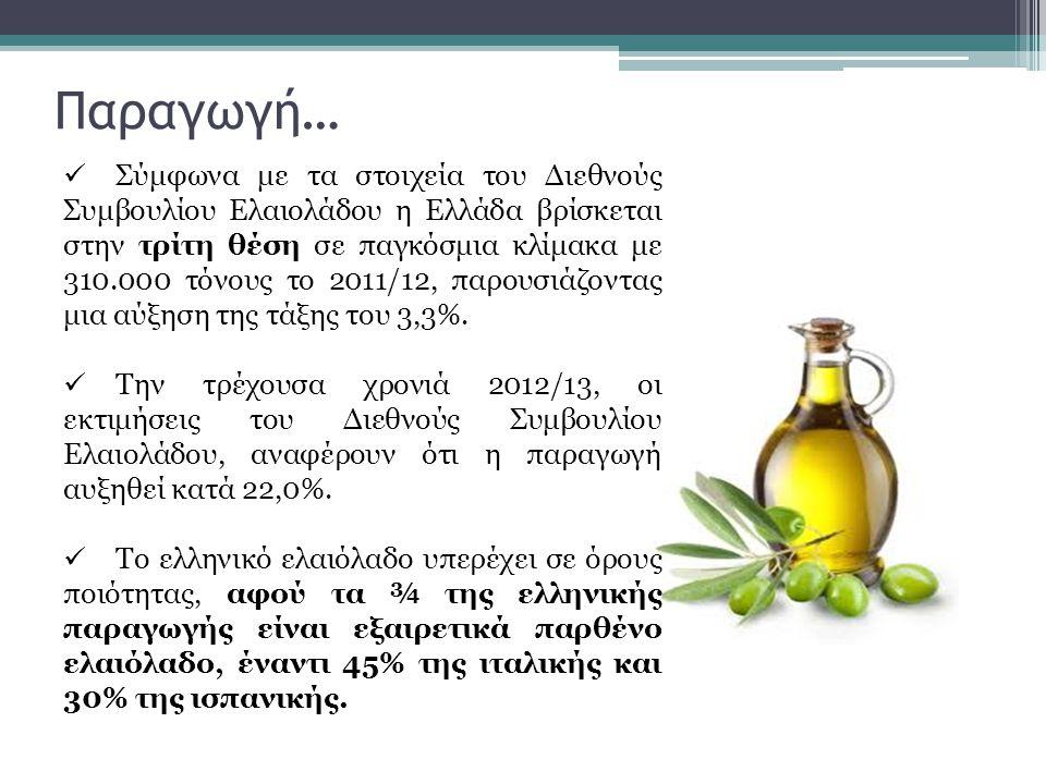 Παραγωγή…  Σύμφωνα με τα στοιχεία του Διεθνούς Συμβουλίου Ελαιολάδου η Ελλάδα βρίσκεται στην τρίτη θέση σε παγκόσμια κλίμακα με 310.000 τόνους το 201