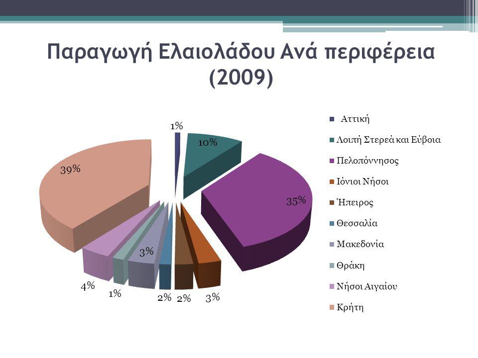 Παραγωγή Ελαιολάδου Ανά περιφέρεια (2009)