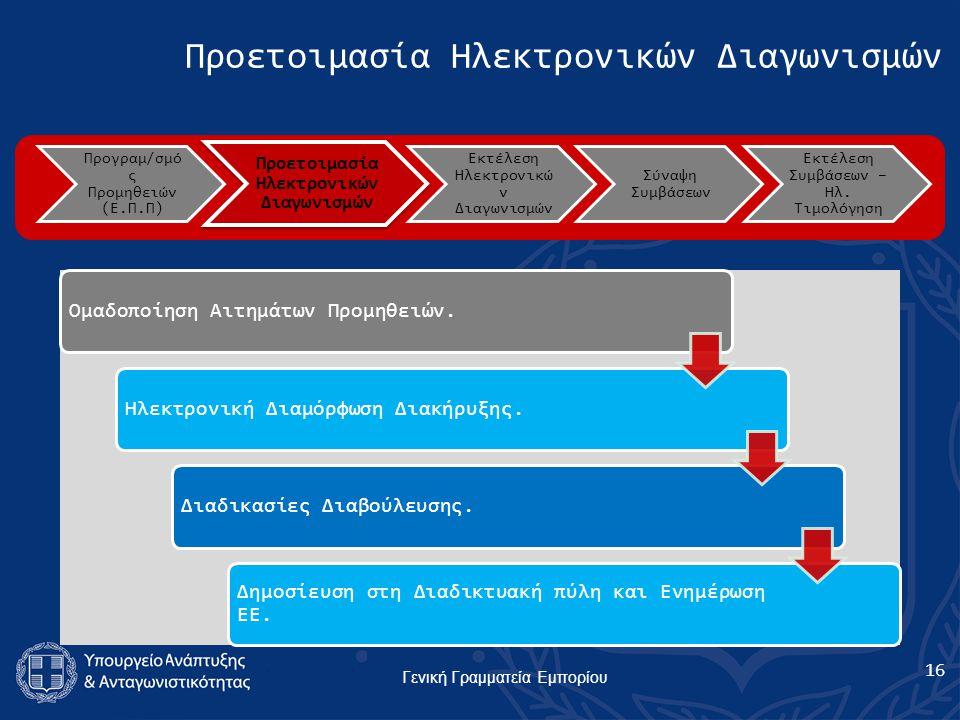 Γενική Γραμματεία Εμπορίου Προγραμ/σμό ς Προμηθειών (Ε.Π.Π) Προετοιμασία Ηλεκτρονικών Διαγωνισμών Εκτέλεση Ηλεκτρονικώ ν Διαγωνισμών Σύναψη Συμβάσεων Εκτέλεση Συμβάσεων – Ηλ.