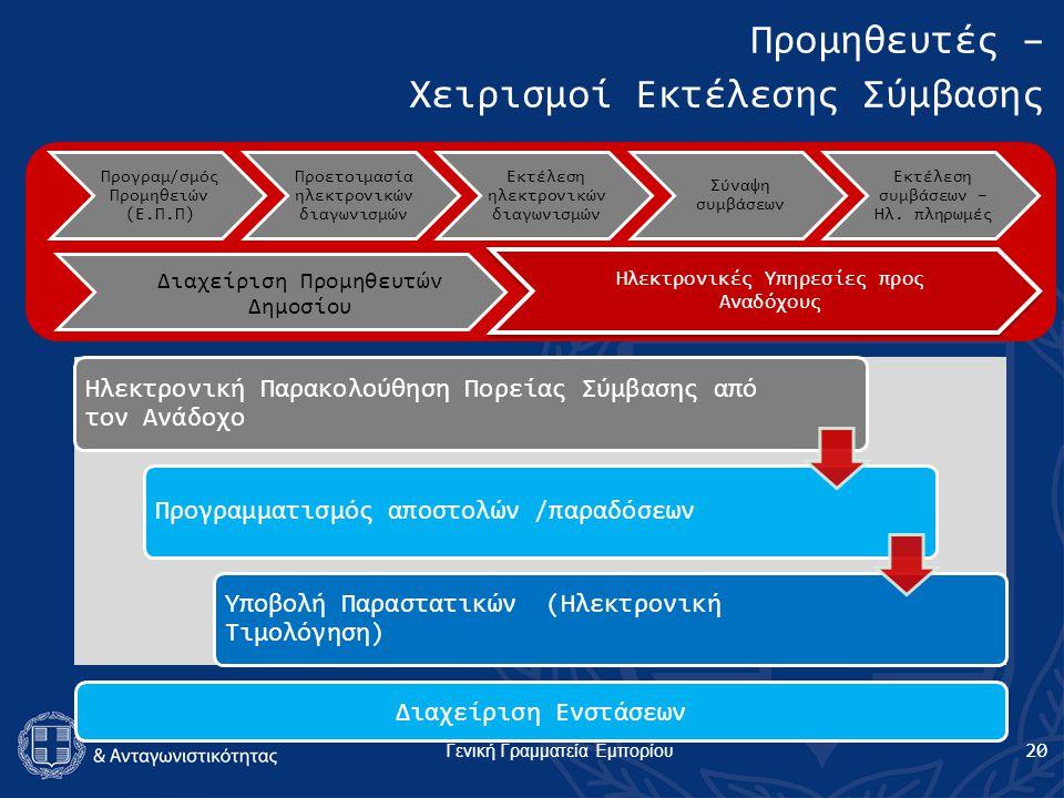 Γενική Γραμματεία Εμπορίου Ηλεκτρονική Παρακολούθηση Πορείας Σύμβασης από τον Ανάδοχο Προγραμματισμός αποστολών /παραδόσεων Υποβολή Παραστατικών (Ηλεκτρονική Τιμολόγηση) Προγραμ/σμός Προμηθειών (Ε.Π.Π) Προετοιμασία ηλεκτρονικών διαγωνισμών Εκτέλεση ηλεκτρονικών διαγωνισμών Σύναψη συμβάσεων Εκτέλεση συμβάσεων – Ηλ.