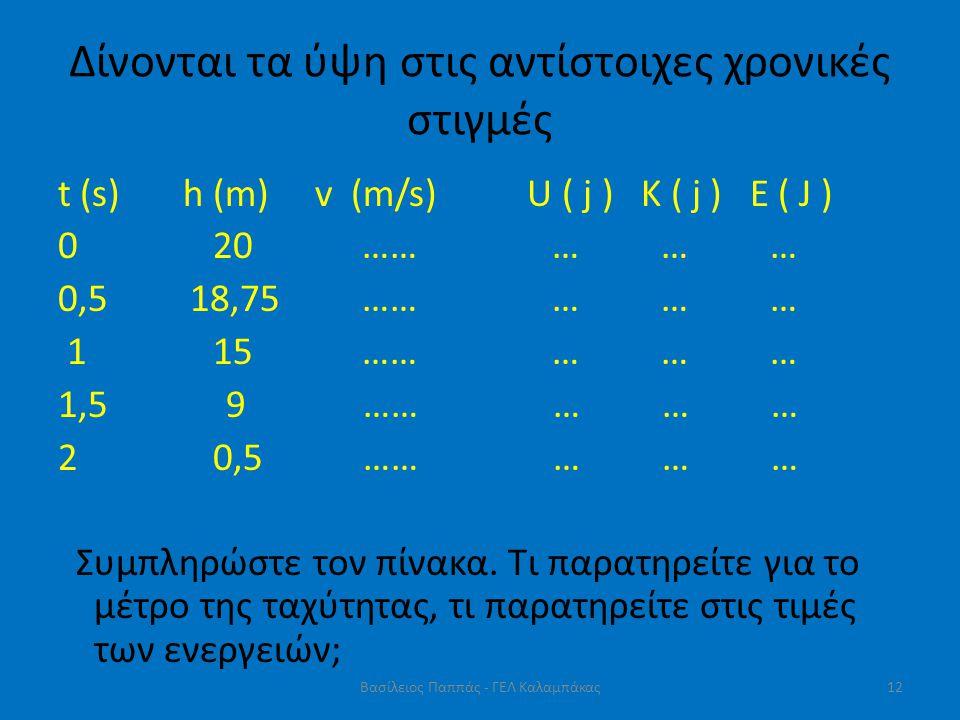 Δίνονται τα ύψη στις αντίστοιχες χρονικές στιγμές t (s) h (m) v (m/s) U ( j ) K ( j ) E ( J ) 0 20 …… … … … 0,5 18,75 …… … … … 1 15 …… … … … 1,5 9 ……