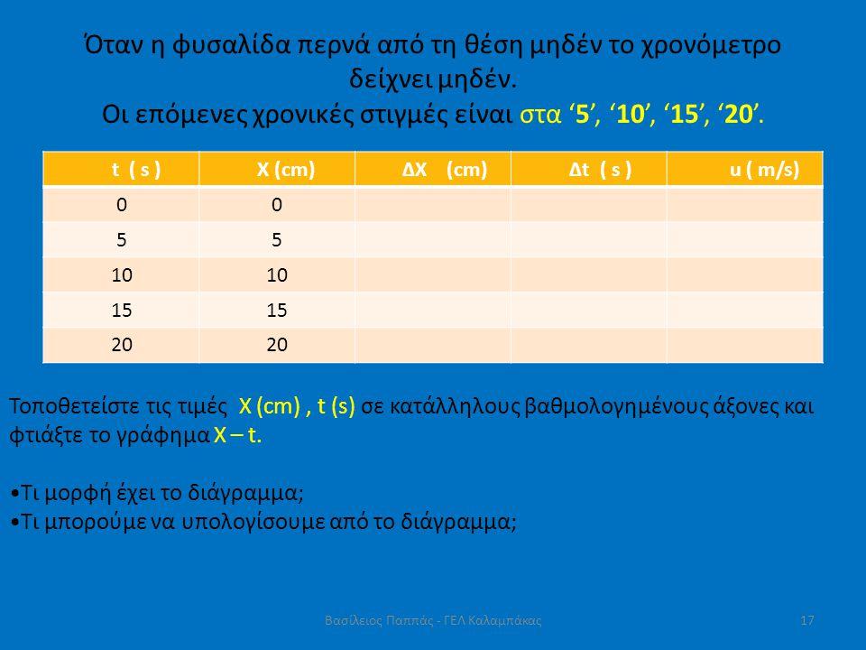 Όταν η φυσαλίδα περνά από τη θέση μηδέν το χρονόμετρο δείχνει μηδέν. Οι επόμενες χρονικές στιγμές είναι στα '5', '10', '15', '20'. t ( s ) X (cm) ΔΧ (