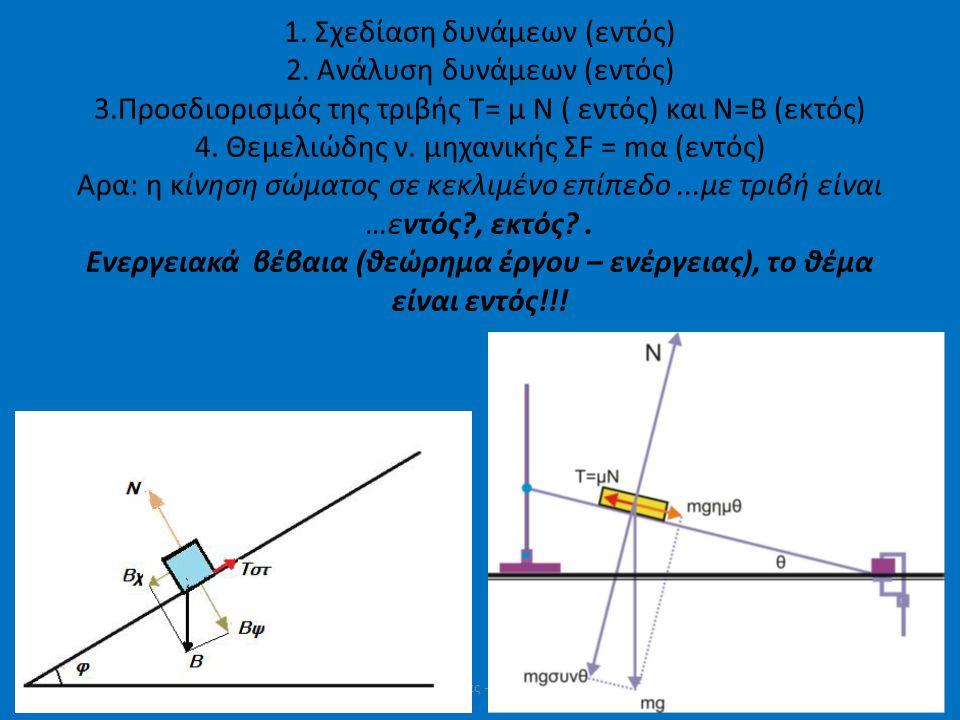 1. Σχεδίαση δυνάμεων (εντός) 2. Ανάλυση δυνάμεων (εντός) 3.Προσδιορισμός της τριβής Τ= μ Ν ( εντός) και Ν=Β (εκτός) 4. Θεμελιώδης ν. μηχανικής ΣF = mα