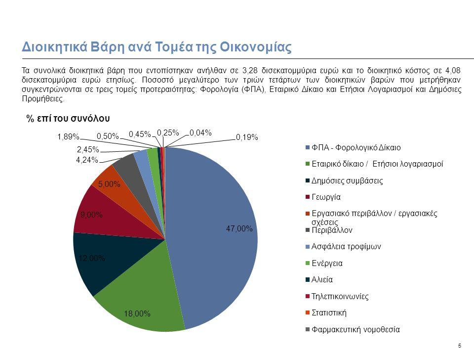 5 Διοικητικά Βάρη ανά Τομέα της Οικονομίας Τα συνολικά διοικητικά βάρη που εντοπίστηκαν ανήλθαν σε 3,28 δισεκατομμύρια ευρώ και το διοικητικό κόστος σε 4,08 δισεκατομμύρια ευρώ ετησίως.
