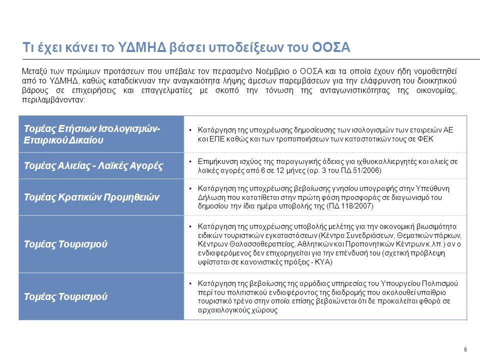 6 Τι έχει κάνει το ΥΔΜΗΔ βάσει υποδείξεων του ΟΟΣΑ Μεταξύ των πρώιμων προτάσεων που υπέβαλε τον περασμένο Νοέμβριο ο ΟΟΣΑ και τα οποία έχουν ήδη νομοθετηθεί από το ΥΔΜΗΔ, καθώς καταδείκνυαν την αναγκαιότητα λήψης άμεσων παρεμβάσεων για την ελάφρυνση του διοικητικού βάρους σε επιχειρήσεις και επαγγελματίες με σκοπό την τόνωση της ανταγωνιστικότητας της οικονομίας, περιλαμβάνονταν: Τομέας Ετήσιων Ισολογισμών- Εταιρικού Δικαίου •Κατάργηση της υποχρέωσης δημοσίευσης των ισολογισμών των εταιρειών ΑΕ και ΕΠΕ καθώς και των τροποποιήσεων των καταστατικών τους σε ΦΕΚ Τομέας Αλιείας - Λαϊκές Αγορές •Επιμήκυνση ισχύος της παραγωγικής άδειας για ιχθυοκαλλιεργητές και αλιείς σε λαϊκές αγορές από 6 σε 12 μήνες (αρ.