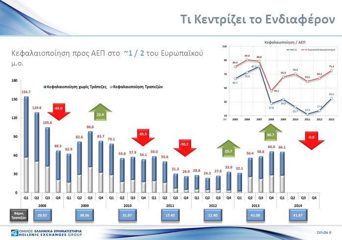 Τι Κεντρίζει το Ενδιαφέρον Σελίδα 6 Κεφαλαιοποίηση προς ΑΕΠ στο ~1 / 2 του Ευρωπαϊκού μ.ο.
