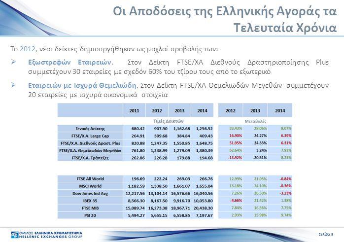 Οι Αποδόσεις της Ελληνικής Αγοράς τα Τελευταία Χρόνια Το 2012, νέοι δείκτες δημιουργήθηκαν ως μοχλοί προβολής των:  Εξωστρεφών Εταιρειών. Στον Δείκτη