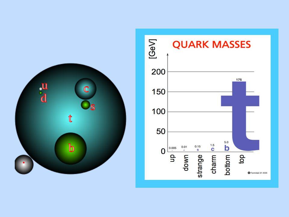 Η συνηθισμένη ύλη γύρω μας αποτελείται κυρίως από 4 στοιχειώδη σωματίδια: Το πάνω κουάρκ, το κάτω κουάρκ, το ηλεκτρόνιο και το νετρίνο του ηλεκτρονίου.