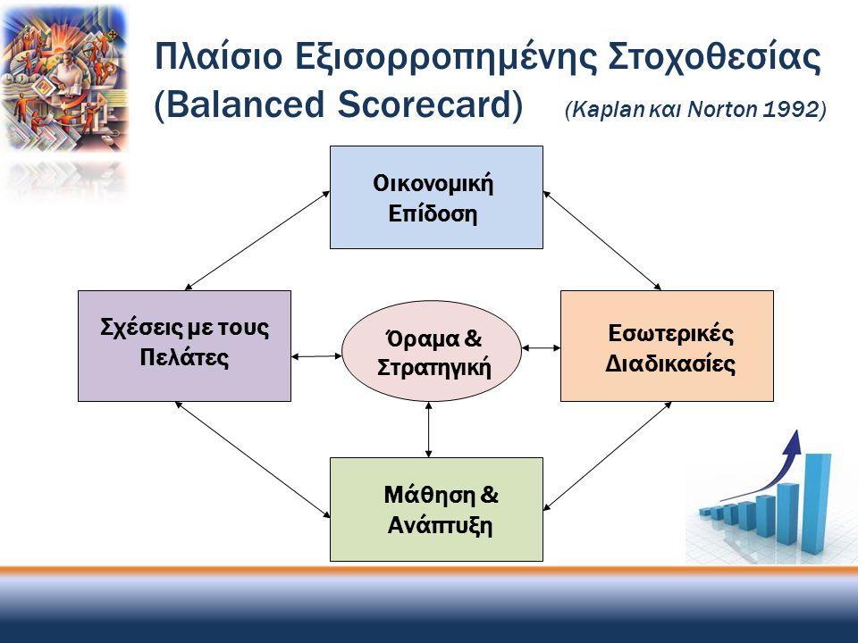 Σχέσεις με τους Πελάτες Όραμα & Στρατηγική Οικονομική Επίδοση Εσωτερικές Διαδικασίες Μάθηση & Ανάπτυξη Πλαίσιο Εξισορροπημένης Στοχοθεσίας (Balanced S