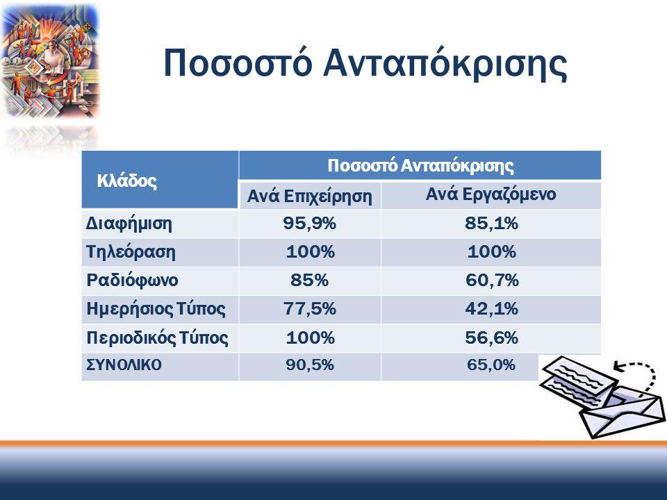 Ποσοστό Ανταπόκρισης Κλάδος Ποσοστό Ανταπόκρισης Ανά Επιχείρηση Ανά Εργαζόμενο Διαφήμιση95,9%85,1% Τηλεόραση100% Ραδιόφωνο85%60,7% Ημερήσιος Τύπος77,5