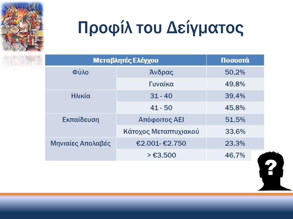 Προφίλ του Δείγματος Μεταβλητές ΕλέγχουΠοσοστά ΦύλοΆνδρας50,2% Γυναίκα49,8% Ηλικία31 - 4039,4% 41 - 5045,8% Εκπαίδευση Απόφοιτος ΑΕΙ51,5% Κάτοχος Μετα