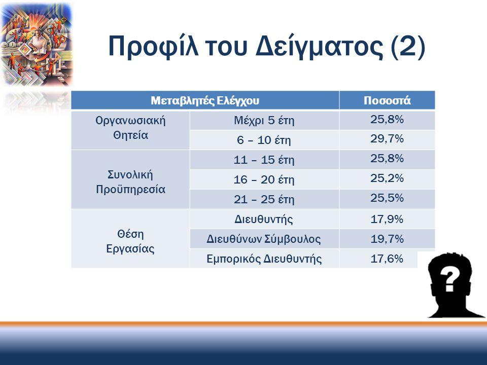 Προφίλ του Δείγματος (2) Μεταβλητές ΕλέγχουΠοσοστά Οργανωσιακή Θητεία Μέχρι 5 έτη 25,8% 6 – 10 έτη 29,7% Συνολική Προϋπηρεσία 11 – 15 έτη 25,8% 16 – 2
