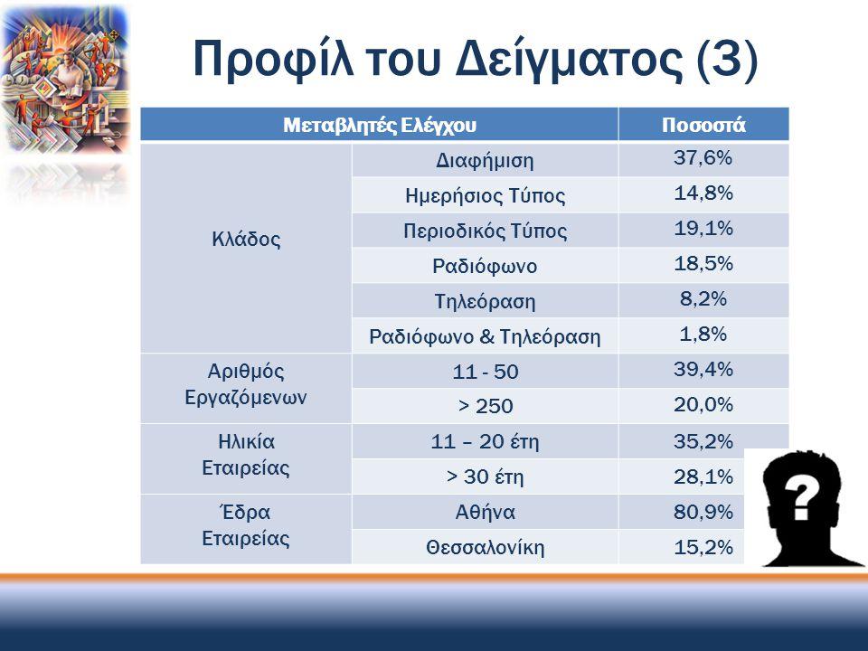 Προφίλ του Δείγματος (3) Μεταβλητές ΕλέγχουΠοσοστά Κλάδος Διαφήμιση 37,6% Ημερήσιος Τύπος 14,8% Περιοδικός Τύπος 19,1% Ραδιόφωνο 18,5% Τηλεόραση 8,2%