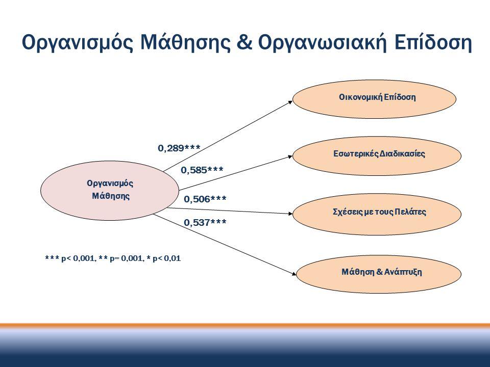 0,585*** 0,537*** Οργανισμός Μάθησης Οικονομική Επίδοση Εσωτερικές Διαδικασίες Σχέσεις με τους Πελάτες Μάθηση & Ανάπτυξη 0,289*** 0,506*** *** p< 0,00