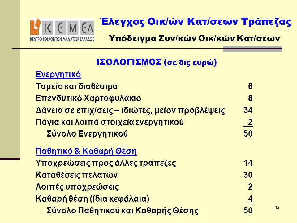 ΙΣΟΛΟΓΙΣΜΟΣ ( σε δις ευρώ ) Ενεργητικό Ταμείο και διαθέσιμα 6 Επενδυτικό Χαρτοφυλάκιο 8 Δάνεια σε επιχ/σεις – ιδιώτες, μείον προβλέψεις34 Πάγια και λο