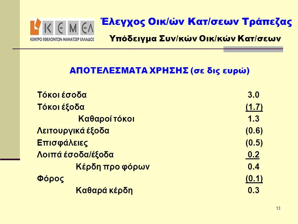 ΑΠΟΤΕΛΕΣΜΑΤΑ ΧΡΗΣΗΣ (σε δις ευρώ) Τόκοι έσοδα 3.0 Τόκοι έξοδα (1.7) Καθαροί τόκοι 1.3 Λειτουργικά έξοδα(0.6) Επισφάλειες(0.5) Λοιπά έσοδα/έξοδα 0.2 Κέ