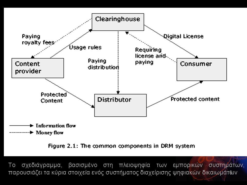 Το σχεδιάγραμμα, βασισμένο στη πλειοψηφία των εμπορικών συστημάτων, παρουσιάζει τα κύρια στοιχεία ενός συστήματος διαχείρισης ψηφιακών δικαιωμάτων 9