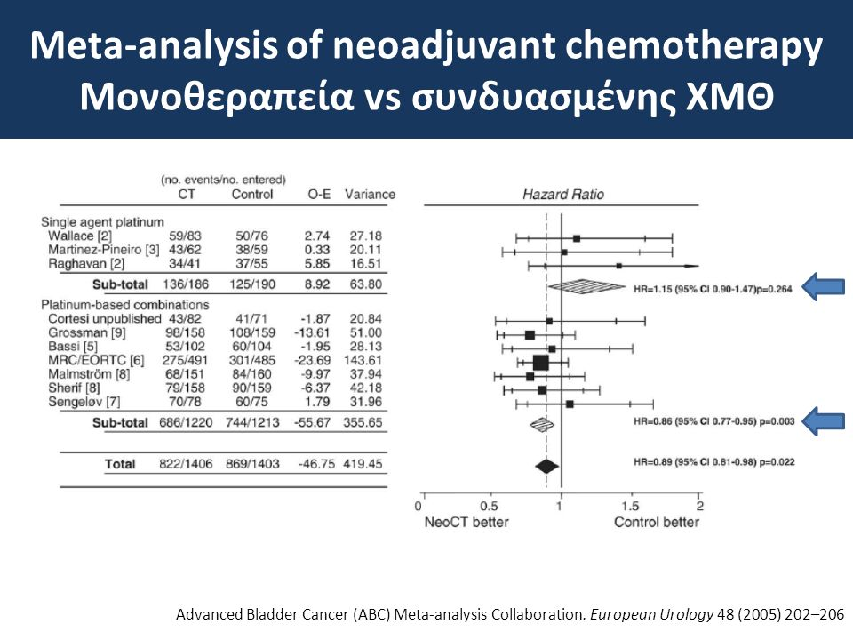 Meta-analysis of neoadjuvant chemotherapy Μονοθεραπεία vs συνδυασμένης ΧΜΘ Advanced Bladder Cancer (ABC) Meta-analysis Collaboration.
