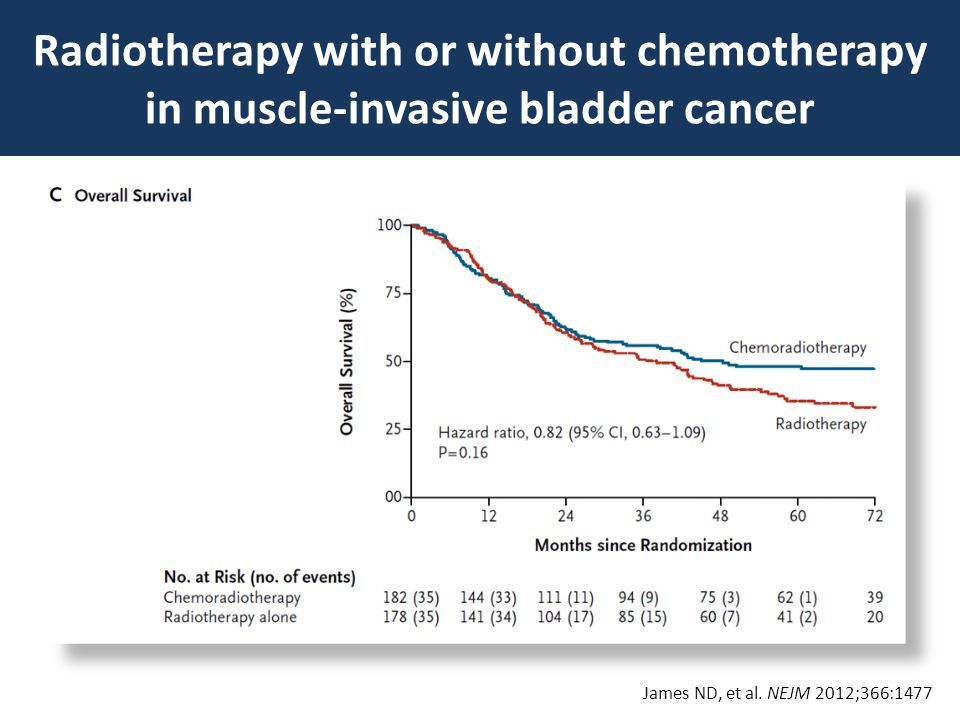 Radiotherapy with or without chemotherapy in muscle-invasive bladder cancer James ND, et al.