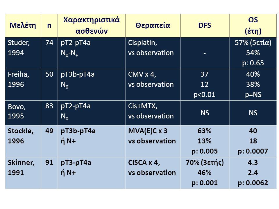 Μελέτηn Χαρακτηριστικά ασθενών ΘεραπείαDFS OS (έτη) Studer, 1994 74pT2-pT4a N 0 -N + Cisplatin, vs observation - 57% (5ετία) 54% p: 0.65 Freiha, 1996