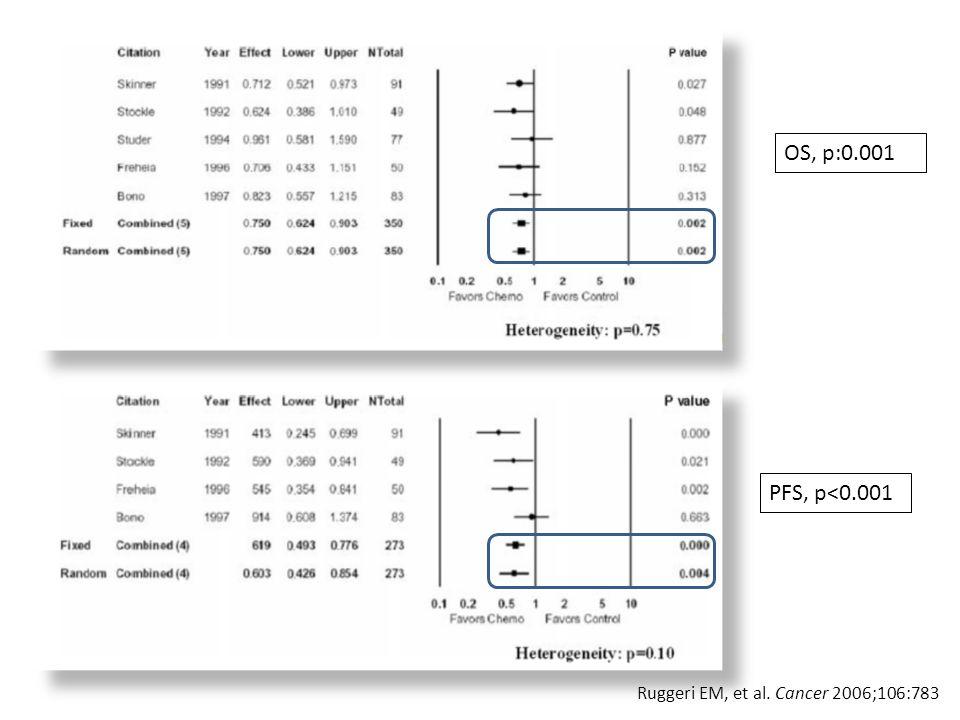 OS, p:0.001 PFS, p<0.001 Ruggeri ΕΜ, et al. Cancer 2006;106:783