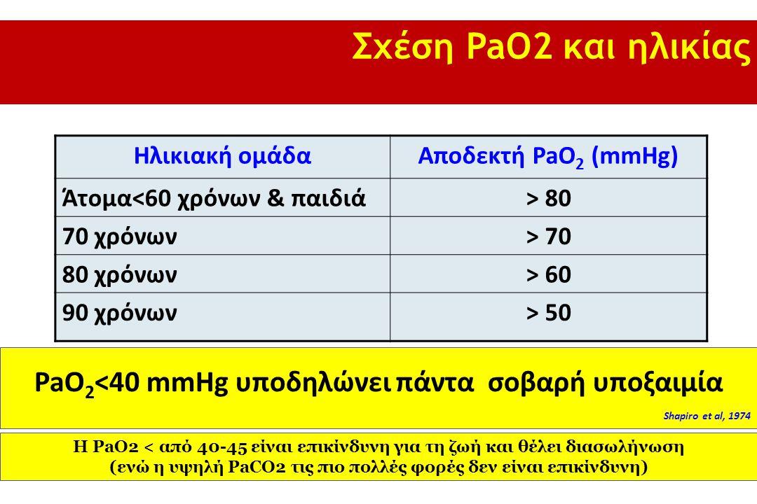 Ηλικιακή ομάδαΑποδεκτή PaO 2 (mmHg) Άτομα<60 χρόνων & παιδιά> 80 70 χρόνων> 70 80 χρόνων> 60 90 χρόνων> 50 PaO 2 <40 mmHg υποδηλώνει πάντα σοβαρή υποξαιμία Shapiro et al, 1974 Σχέση PaO2 και ηλικίας Η PaO2 < από 40-45 είναι επικίνδυνη για τη ζωή και θέλει διασωλήνωση (ενώ η υψηλή PaCO2 τις πιο πολλές φορές δεν είναι επικίνδυνη)