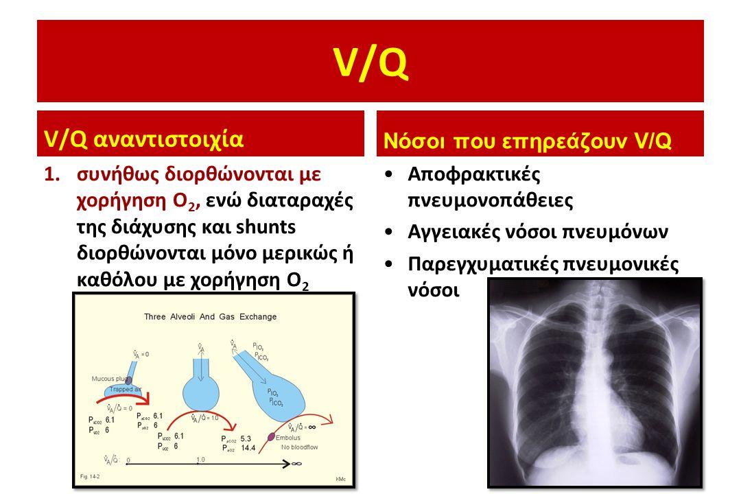 V/Q V/Q αναντιστοιχία 1.συνήθως διορθώνονται με χορήγηση Ο 2, ενώ διαταραχές της διάχυσης και shunts διορθώνονται μόνο μερικώς ή καθόλου με χορήγηση Ο 2 Νόσοι που επηρεάζουν V/Q •Αποφρακτικές πνευμονοπάθειες •Αγγειακές νόσοι πνευμόνων •Παρεγχυματικές πνευμονικές νόσοι