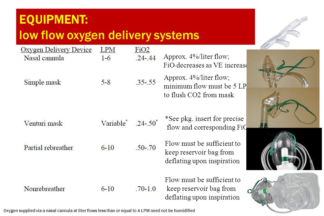 EQUIPMENT: low flow oxygen delivery systems Approx. 4%/liter flow; FiO 2 decreases as VE increases Approx. 4%/liter flow; minimum flow must be 5 LPM t