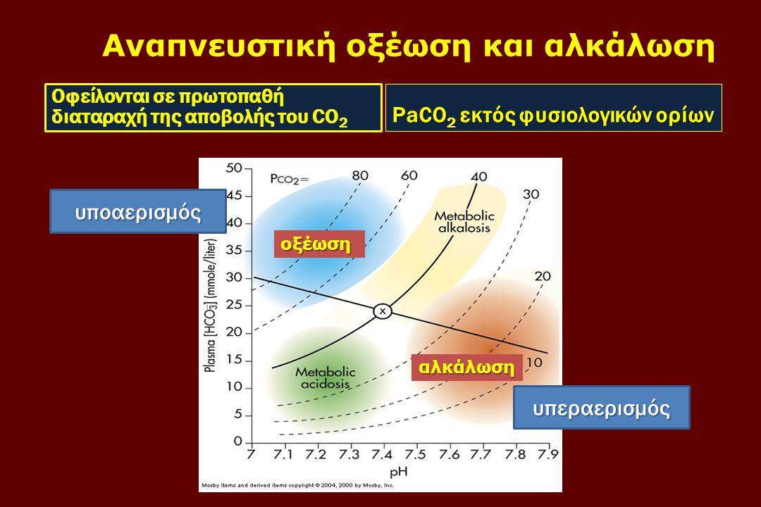 Αναπνευστική οξέωση και αλκάλωση PaCO 2 εκτός φυσιολογικών ορίων Οφείλονται σε πρωτοπαθή διαταραχή της αποβολής του CO 2 υπεραερισμός υποαερισμός οξέω