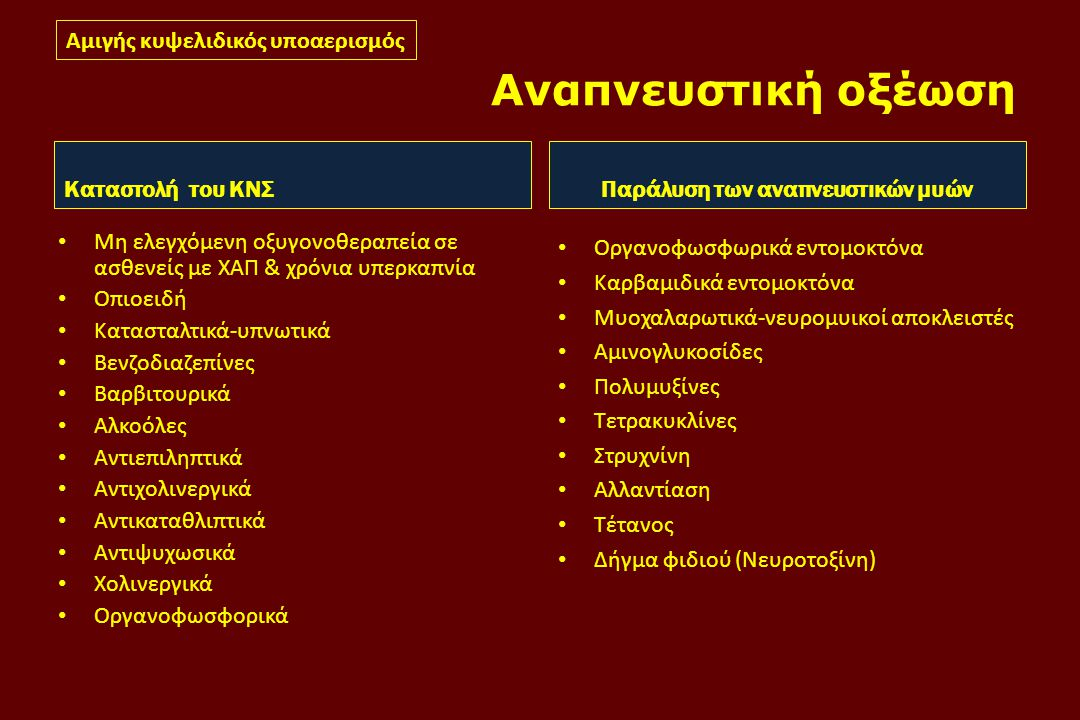 Αναπνευστική οξέωση Καταστολή του ΚΝΣ • Μη ελεγχόμενη οξυγονοθεραπεία σε ασθενείς με ΧΑΠ & χρόνια υπερκαπνία • Οπιοειδή • Κατασταλτικά-υπνωτικά • Βενζοδιαζεπίνες • Βαρβιτουρικά • Αλκοόλες • Αντιεπιληπτικά • Αντιχολινεργικά • Αντικαταθλιπτικά • Αντιψυχωσικά • Χολινεργικά • Οργανοφωσφορικά Παράλυση των αναπνευστικών μυών • Οργανοφωσφωρικά εντομοκτόνα • Καρβαμιδικά εντομοκτόνα • Μυοχαλαρωτικά-νευρομυικοί αποκλειστές • Αμινογλυκοσίδες • Πολυμυξίνες • Τετρακυκλίνες • Στρυχνίνη • Αλλαντίαση • Τέτανος • Δήγμα φιδιού (Νευροτοξίνη) Αμιγής κυψελιδικός υποαερισμός