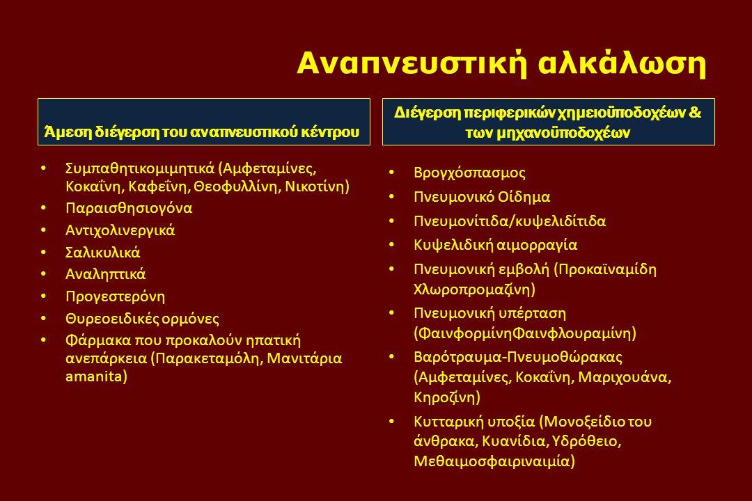 Αναπνευστική αλκάλωση Άμεση διέγερση του αναπνευστικού κέντρου • Συμπαθητικομιμητικά (Αμφεταμίνες, Κοκαΐνη, Καφεΐνη, Θεοφυλλίνη, Νικοτίνη) • Παραισθησιογόνα • Αντιχολινεργικά • Σαλικυλικά • Αναληπτικά • Προγεστερόνη • Θυρεοειδικές ορμόνες • Φάρμακα που προκαλούν ηπατική ανεπάρκεια (Παρακεταμόλη, Μανιτάρια amanita) Διέγερση περιφερικών χημειοϋποδοχέων & των μηχανοϋποδοχέων • Βρογχόσπασμος • Πνευμονικό Οίδημα • Πνευμονίτιδα/κυψελιδίτιδα • Κυψελιδική αιμορραγία • Πνευμονική εμβολή (Προκαϊναμίδη Χλωροπρομαζίνη) • Πνευμονική υπέρταση (ΦαινφορμίνηΦαινφλουραμίνη) • Βαρότραυμα-Πνευμοθώρακας (Αμφεταμίνες, Κοκαΐνη, Μαριχουάνα, Κηροζίνη) • Κυτταρική υποξία (Μονοξείδιο του άνθρακα, Κυανίδια, Υδρόθειο, Μεθαιμοσφαιριναιμία)