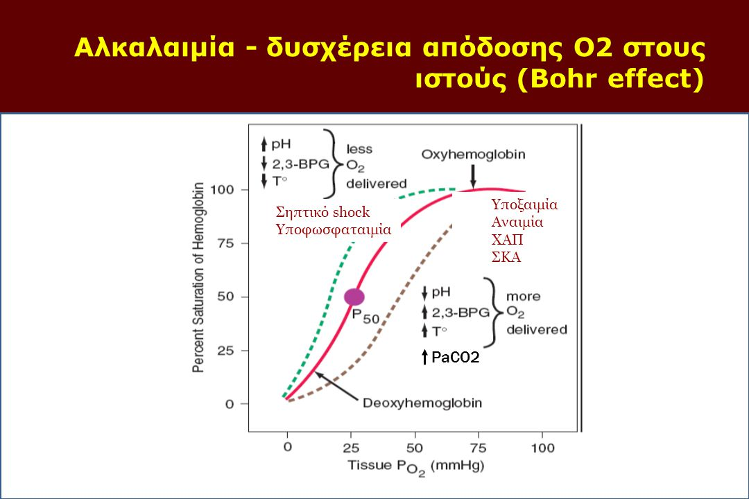 Respiratory Depression due to Opioid and Benzodiazepine Overdose ABGs in opioid/BDZ overdose shows respiratory acidosis with compensatory metabolic alkalosis.