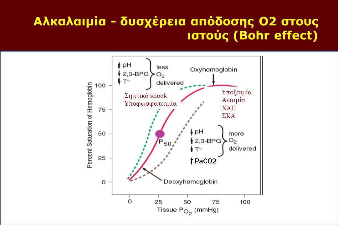 ΑΕΡΙΣΜOΣ  PaCO 2  P(A-a)O 2  FiO 2  PaO 2 /FiO 2  PaO 2 /PAO 2 ΟΞΥΓOΝΩΣΗ ΟΞΥΓOΝΩΣΗ (υποξία-υποξαιμία)  PaO2  SaO2  CaO2  Ιστική οξυγόνωση  Καμπύλη αποδέσμευσης Hb ΜΕΤΑΦΟΡA CO2 ΚΑΙ Ο2  Μεταφορά αερίων  Haldane effect  Φαινόμενο Bohr ΣΧΈΣΗ ΑΕΡΙΣΜΟY/ΑΙΜAΤΩΣΗΣ  V/Q PaCO 2 = δείκτης του κυψελιδικού αερισμού Φ PaCO 2 = επαρκής κυψελιδικός αερισμός PaCO2 ( > 45mmHg = υπΟαερισμός = ΥΠΟΞΑΙΜΙΑ) PaCO2 ( < 35mmHg = υπΕραερισμός) P(A-a)O2 από 5-15 αποκλείει πνευμονική νόσο P(Α-a)O2 κλίση >25 mmHg διαταραχή V/Q από πνευμονική νόσο Εξαρτάται από τον FiO2 και τη βαρομετρική πίεση P(A-a)O2 = (150 – PaCO2/0,9) – PaO2 PaO 2 /FiO 2 = 300-500 <300 σοβαρή πνευμονική διαταραχή στην ανταλλαγή των αερίων, 20%) η PaO2 πρέπει να είναι κατά 15% χαμηλότερη από την PΑO2 Η φυσιολογική της τιμή μειώνεται με την ηλικία PaO2 = 100 - (χρόνια ηλικίας άνω των 40) Εξίσωση περιεκτικότητας Ο2: μεταφορά Ο2 στους ιστούς CaO2= (Hb x 1,34 x SaO2) + (0,003 x PaO2) Φυσιολογική τιμή: 19-21 mmol/L FiO2 x 5 = αναμενόμενη PaO2