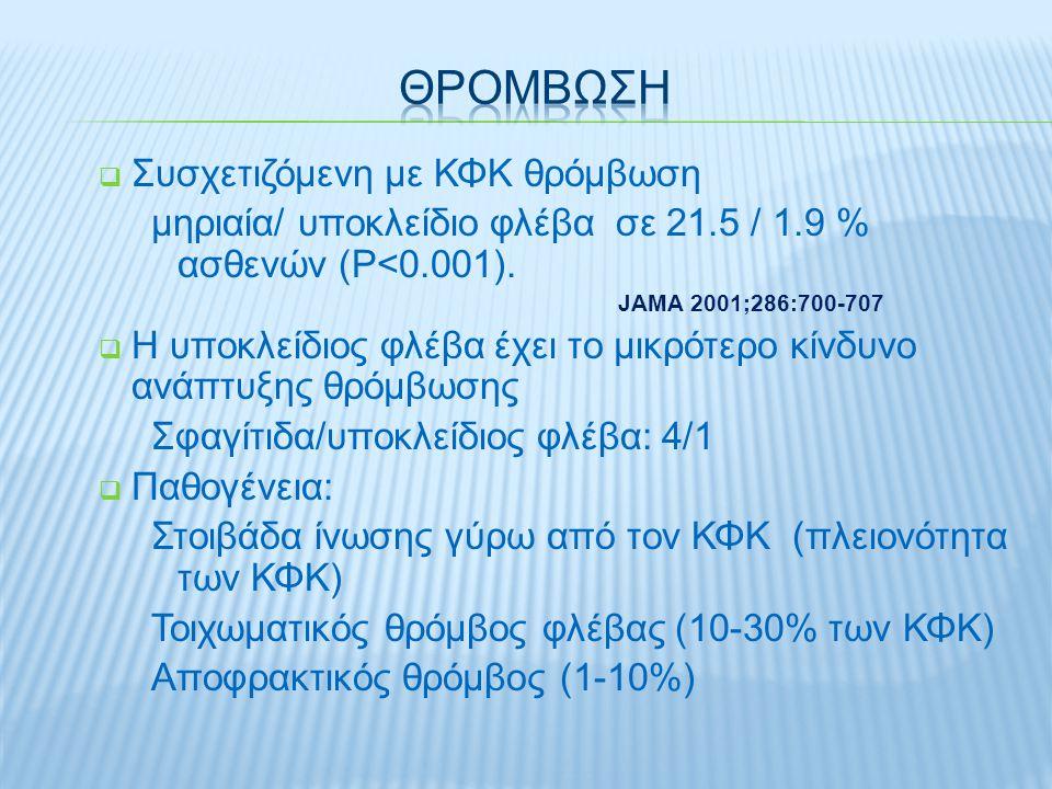  Συσχετιζόμενη με ΚΦΚ θρόμβωση μηριαία/ υποκλείδιο φλέβα σε 21.5 / 1.9 % ασθενών (P<0.001).