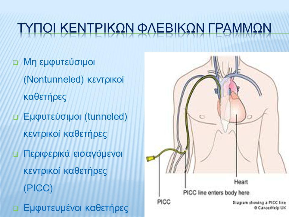 ΘέσηΠλεονεκτήματαΜειονεκτήματα Μηριαία φλέβα  Βέλτιστη επιλογή σε υπογκαιμική καταπληξία  Εύκολη πρόσβαση  Μεγάλο αγγείο  Καλή επιλογή σε ανάνηψη  Ελαττωμένη Κινητικότητα  Αυξημένες πιθανότητες Θρόμβωσης  Αύξηση πιθανότητας Λοίμωξη  Εύκολη μόλυνση  Γειτνίαση με μηριαία αρτηρία  Δύσκολη η επικάλυψη