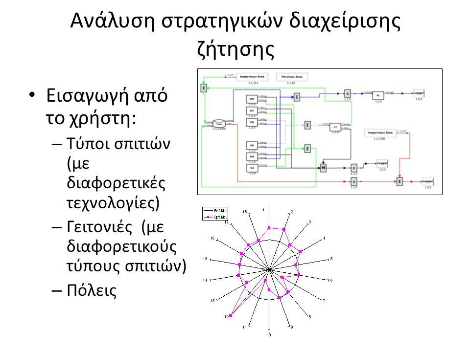 Ανάλυση στρατηγικών διαχείρισης ζήτησης • Εισαγωγή από το χρήστη: – Τύποι σπιτιών (με διαφορετικές τεχνολογίες) – Γειτονιές (με διαφορετικούς τύπους σ