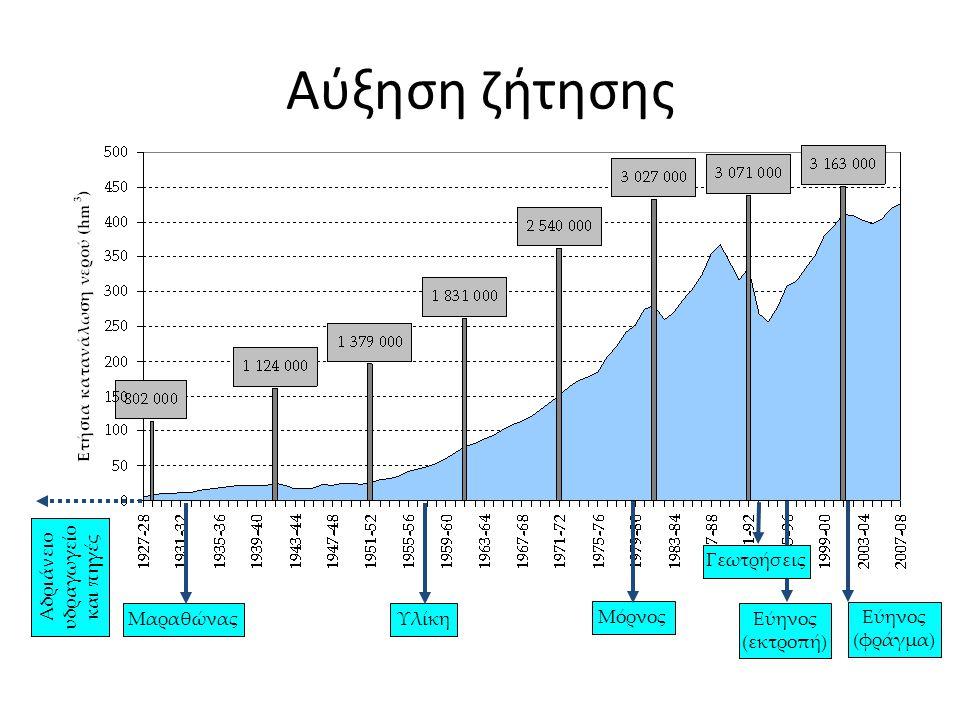 Αδριάνειο υδραγωγείο και πηγές Μαραθώνας Υλίκη Μόρνος Εύηνος (εκτροπή) Εύηνος (φράγμα) Γεωτρήσεις Αύξηση ζήτησης