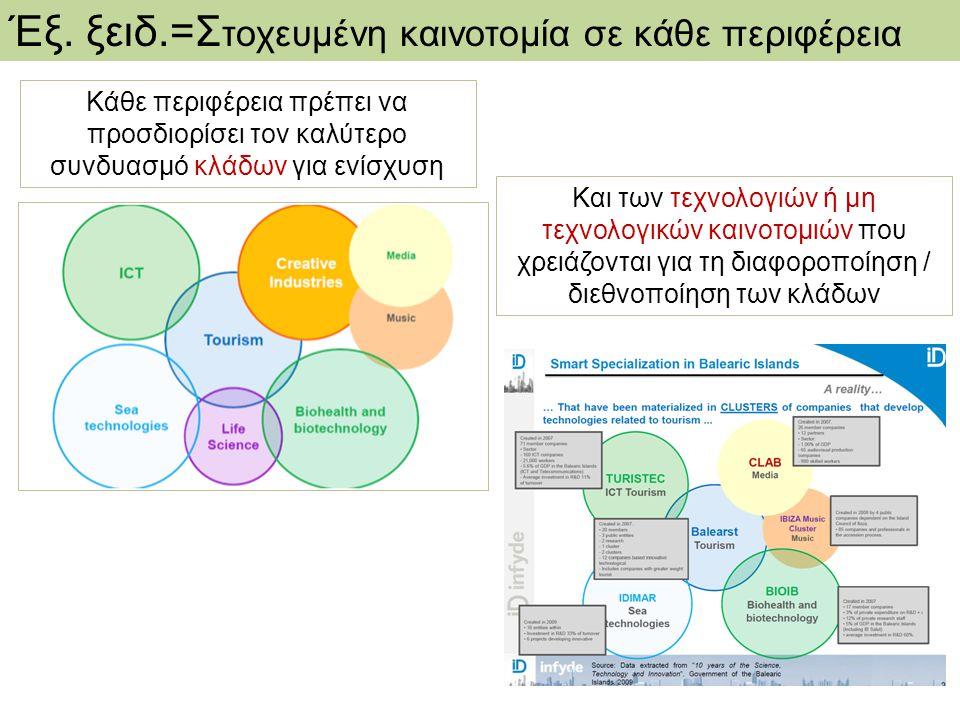 Έξ. ξειδ.=Σ τοχευμένη καινοτομία σε κάθε περιφέρεια Κάθε περιφέρεια πρέπει να προσδιορίσει τον καλύτερο συνδυασμό κλάδων για ενίσχυση Και των τεχνολογ