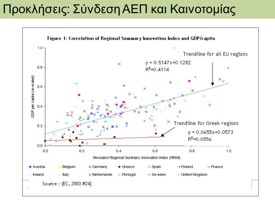 Προκλήσεις: Σύνδεση ΑΕΠ και Καινοτομίας