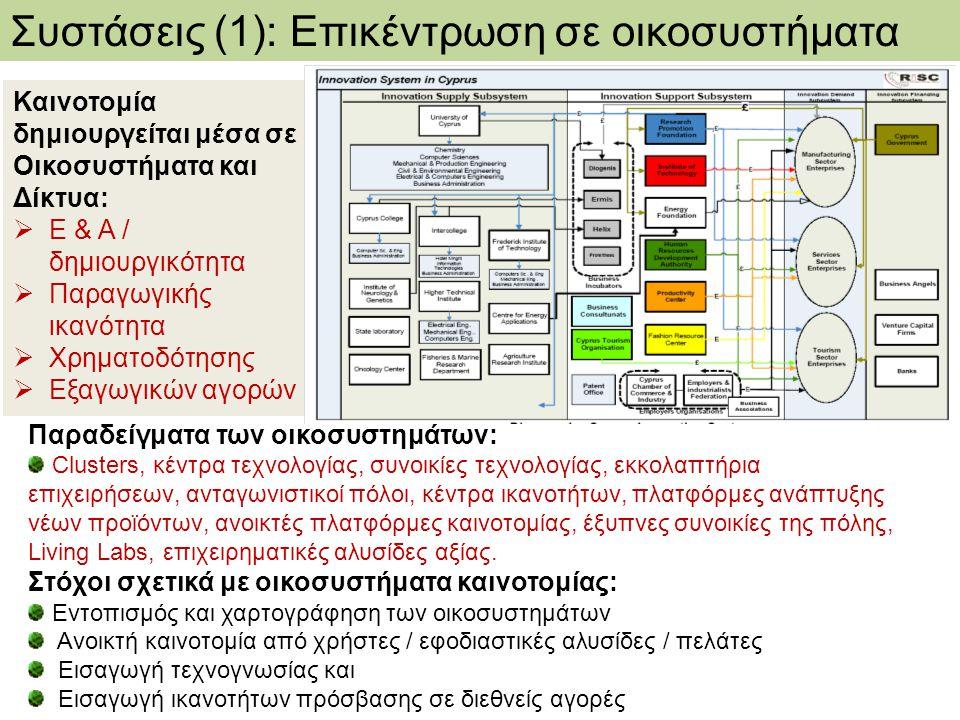 Καινοτομία δημιουργείται μέσα σε Οικοσυστήματα και Δίκτυα:  Ε & Α / δημιουργικότητα  Παραγωγικής ικανότητα  Χρηματοδότησης  Εξαγωγικών αγορών Παρα